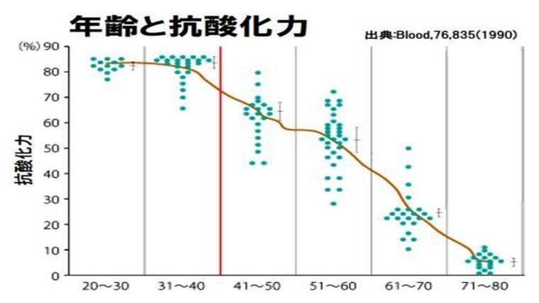 抗酸化力のグラフ